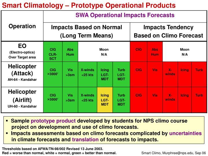 Smart Climatology – Prototype Operational Products