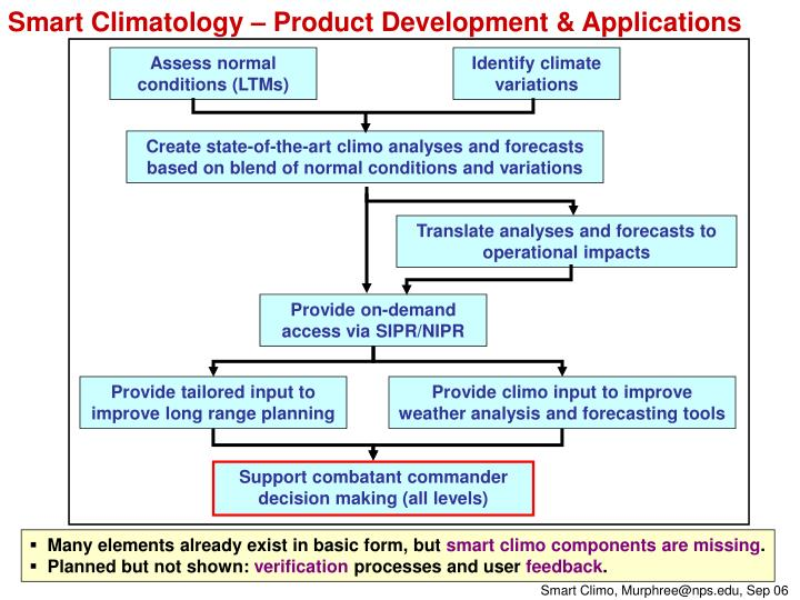 Smart Climatology – Product Development & Applications