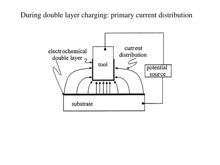 During double layer charging: primary current distribution