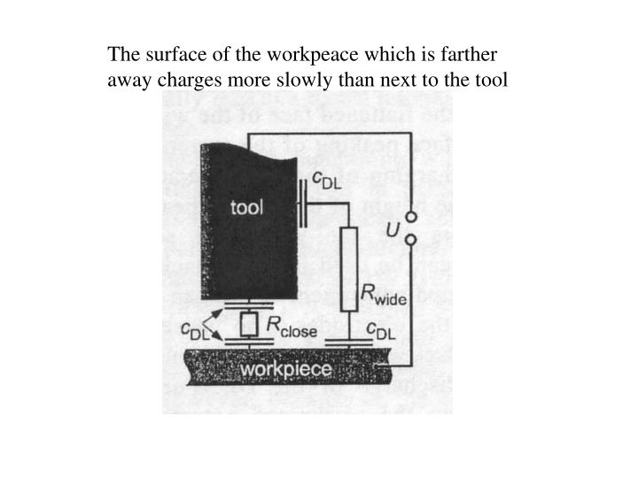 The surface of the workpeace which is farther away charges more slowly than next to