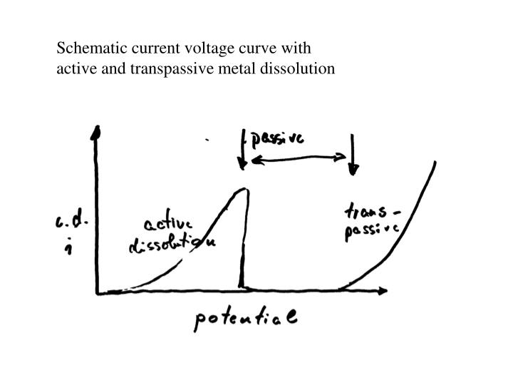 Schematic current voltage curve with active and transpassive metal dissolution