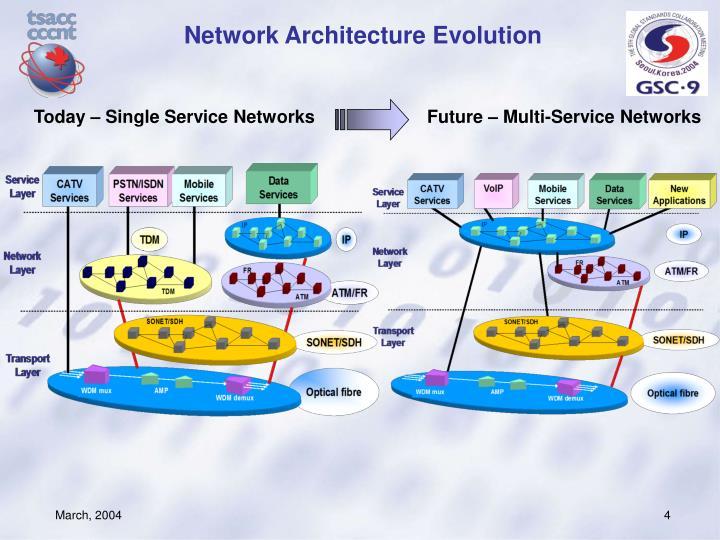 Network Architecture Evolution