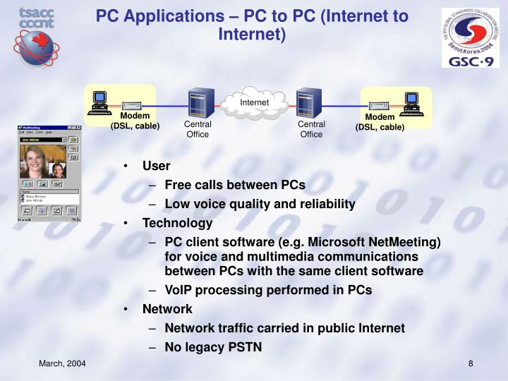 PC Applications – PC to PC (Internet to Internet)