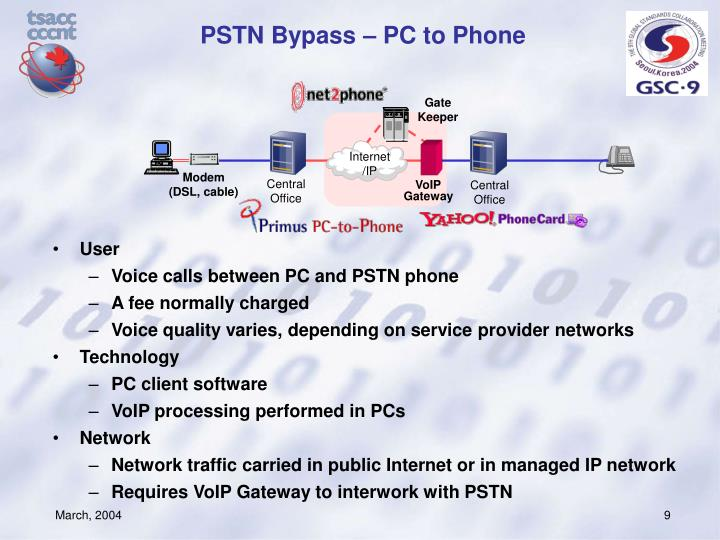 PSTN Bypass – PC to Phone