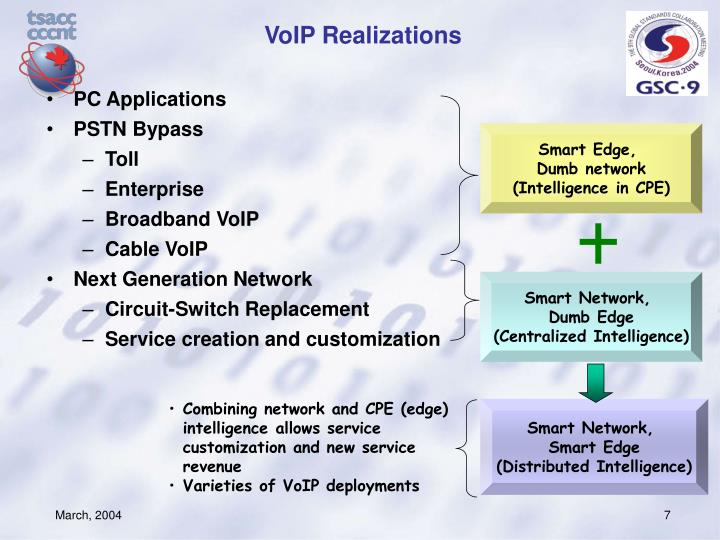 VoIP Realizations