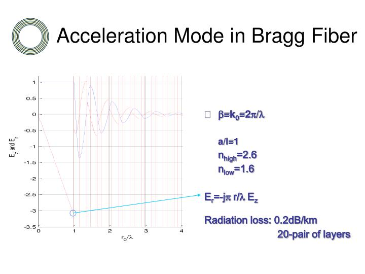 Acceleration Mode in Bragg Fiber