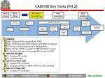 carfor key tasks ph 2