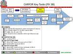 carfor key tasks ph 3b