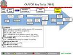 carfor key tasks ph 4