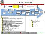 cfacc key tasks ph 2
