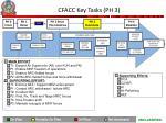 cfacc key tasks ph 3