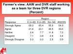 farmer s view aaw and dvr staff working as a team for three dvr regions percent