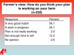 farmer s view how do you think your plan is working on your farm n 230