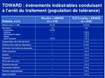 toward v nements ind sirables conduisant l arr t du traitement population de tol rance