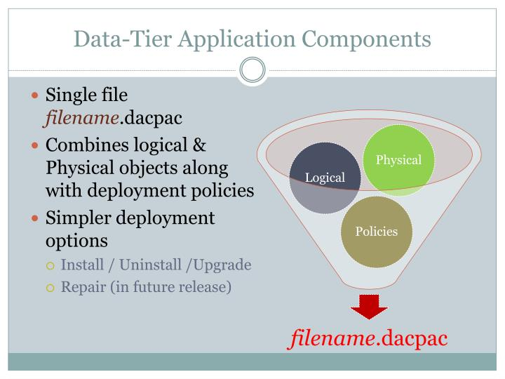Data-Tier Application Components
