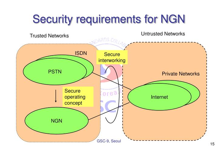 Security requirements for NGN