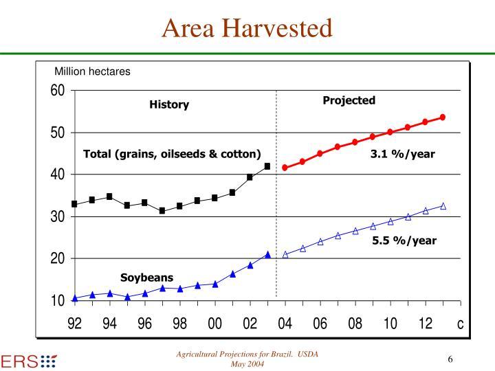 Area Harvested