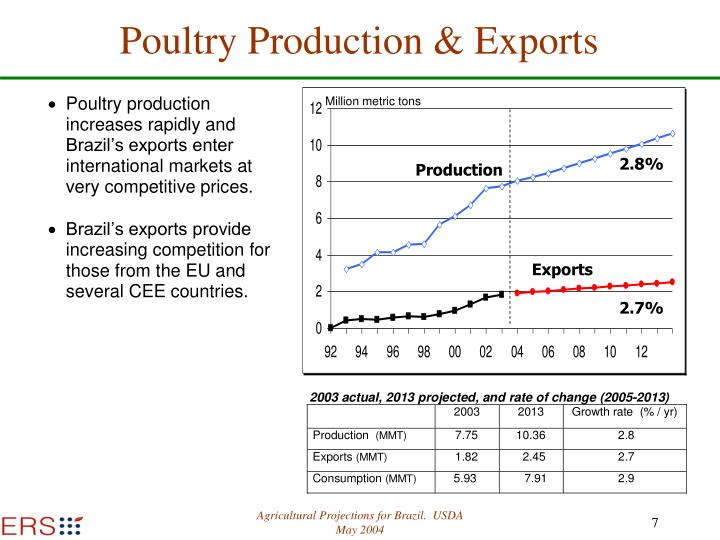 Poultry Production & Exports