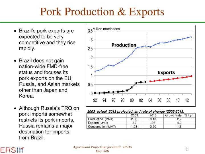 Pork Production & Exports