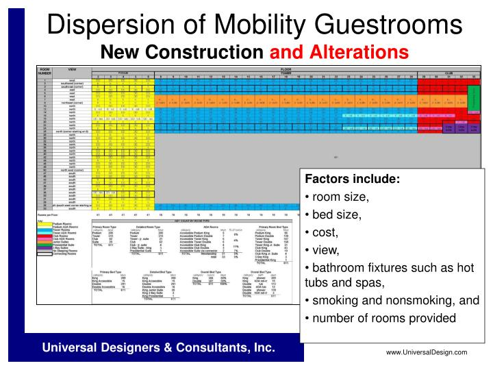 Dispersion of Mobility Guestrooms