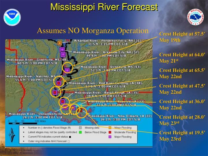 Mississippi River Forecast