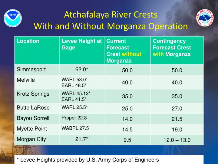 Atchafalaya River Crests