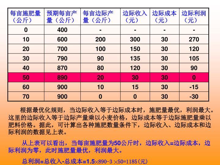 根据最优化规则,当边际收入等于边际成本时,施肥量最优,利润最大。这里的边际收入等于边际产量乘以小麦价格,边际成本等于边际施肥量乘以肥料价格。据此,可计算出各种施肥数量条件下,边际收入、边际成本和边际利润的数据见上表。