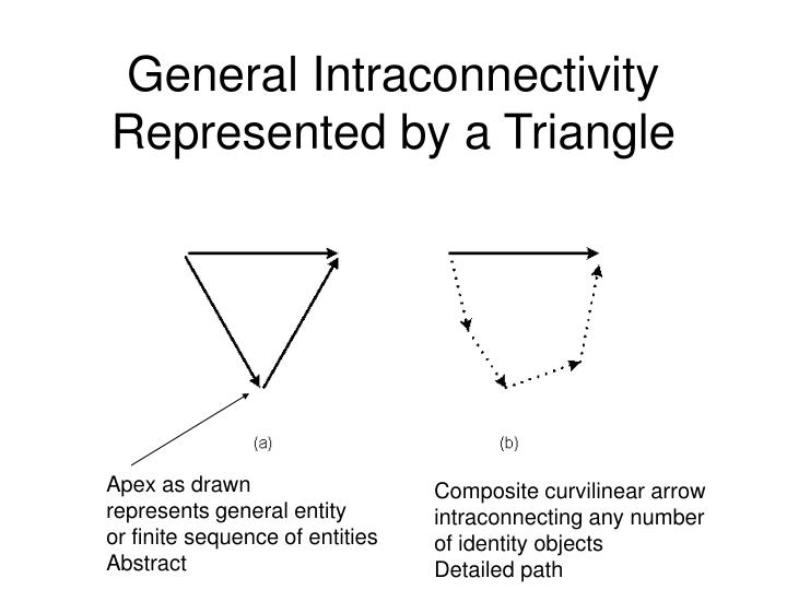 General Intraconnectivity Represented by a Triangle