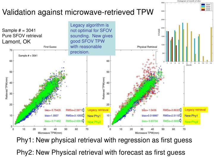 Validation against microwave-retrieved TPW