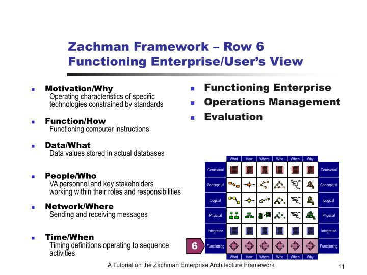 tutorial to zachman framework The zachman framework is an outline defining the structure of a project, product or organization the zachman framework answers the questions: who, what, when, why, and how in an attempt to portray the various perspectives of the said project, etc.