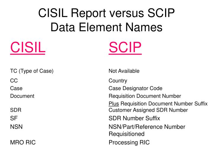 Cisil report versus scip data element names