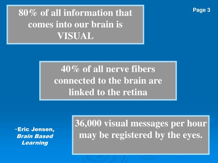 80% of all information that comes into our brain is VISUAL