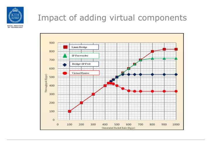 Impact of adding virtual components