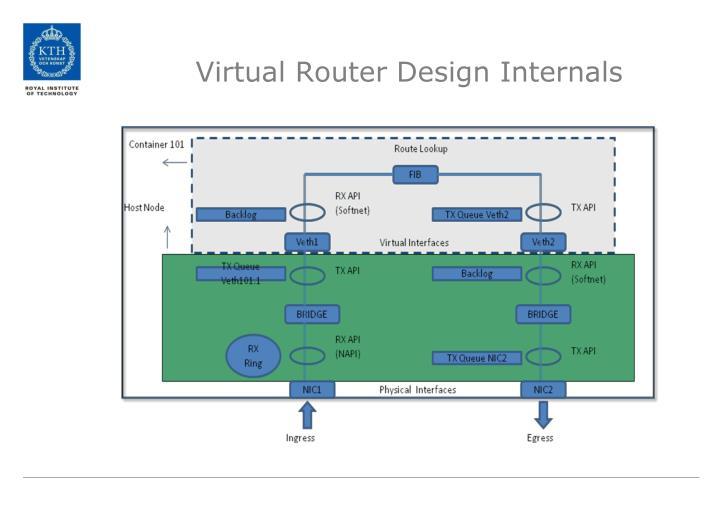 Virtual Router Design Internals