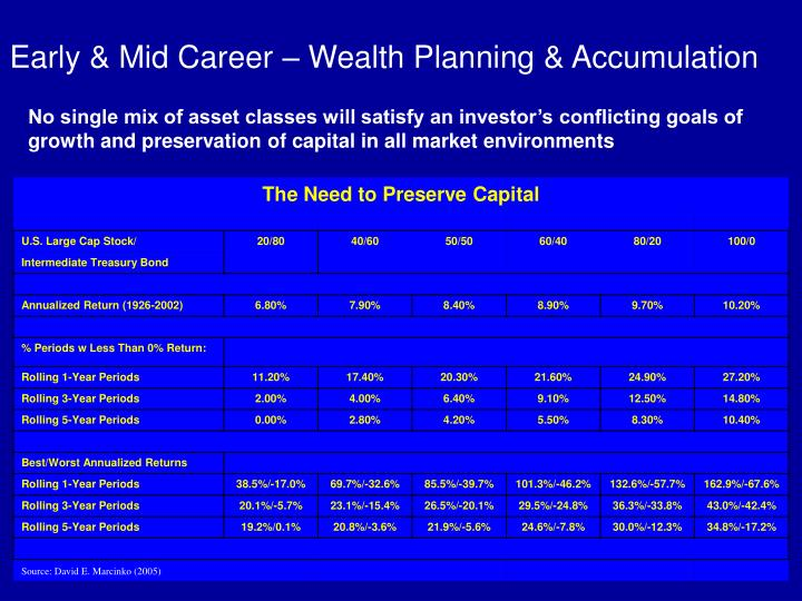 Early & Mid Career – Wealth Planning & Accumulation