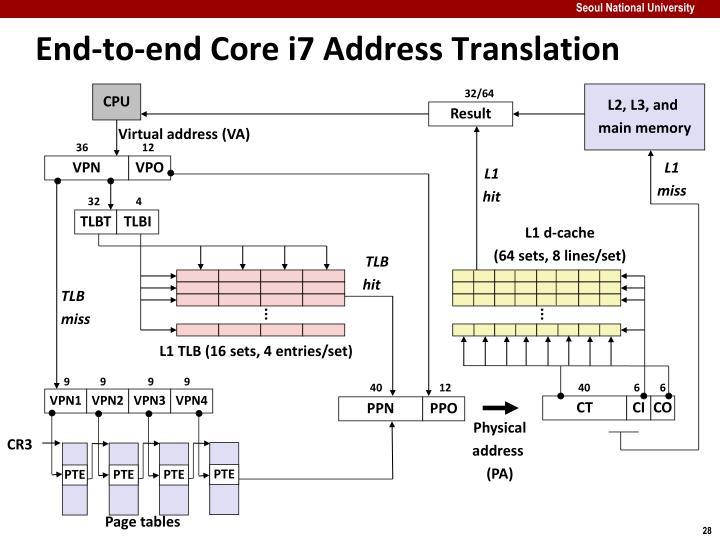 End-to-end Core i7 Address Translation