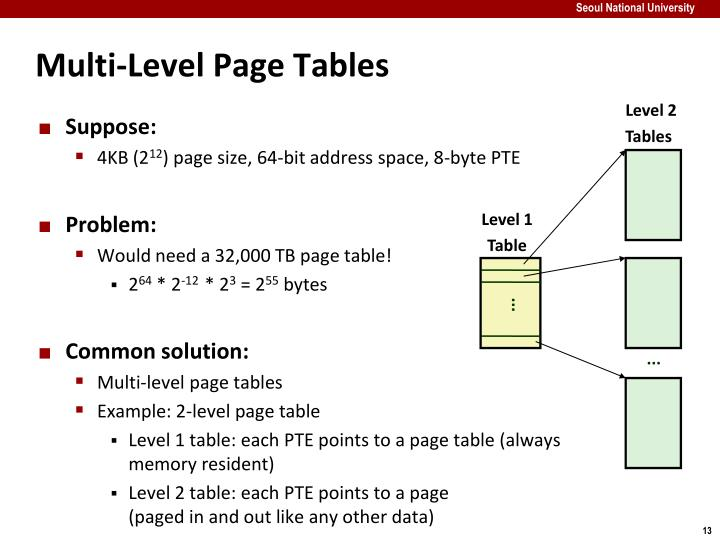 Multi-Level Page Tables