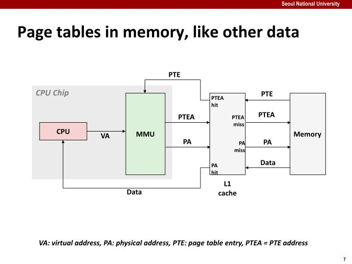 Page tables in memory, like other data