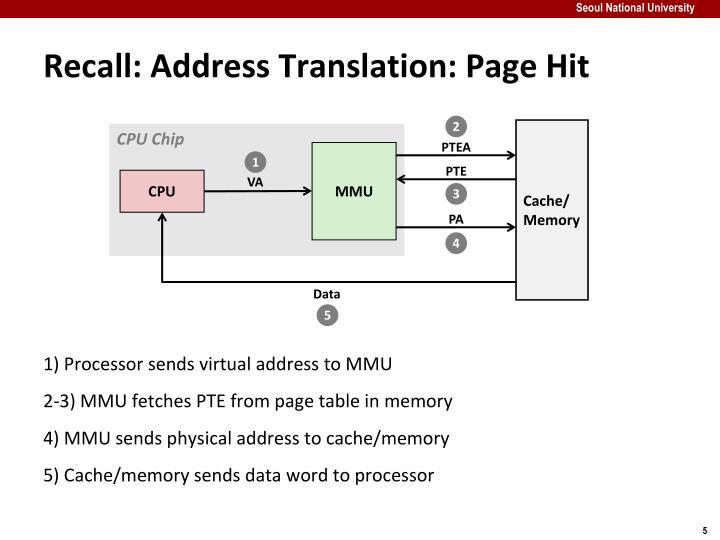 Recall: Address Translation: Page Hit