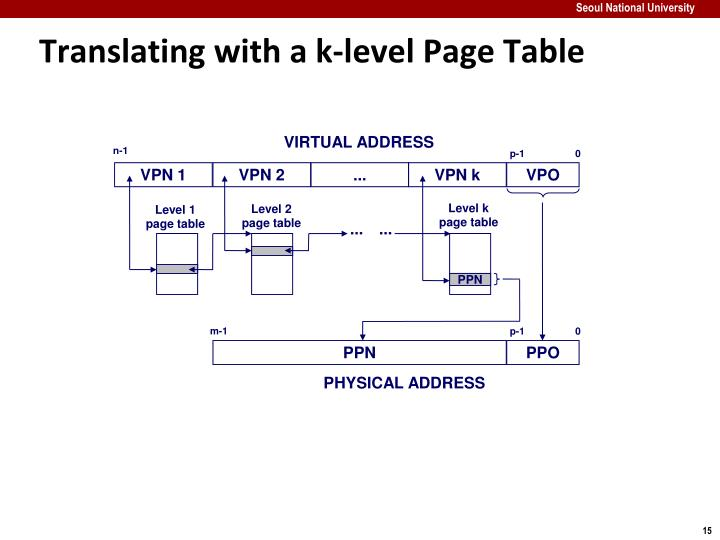 Translating with a k-level Page Table