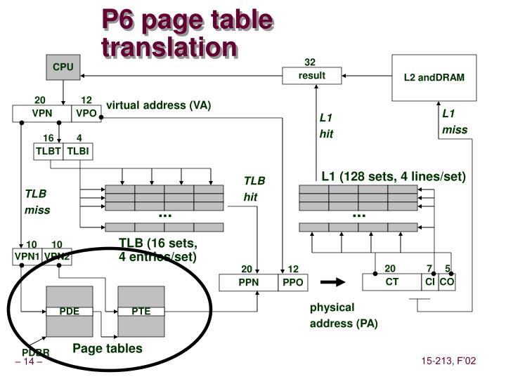 P6 page table translation