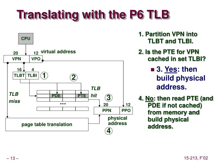 Translating with the P6 TLB