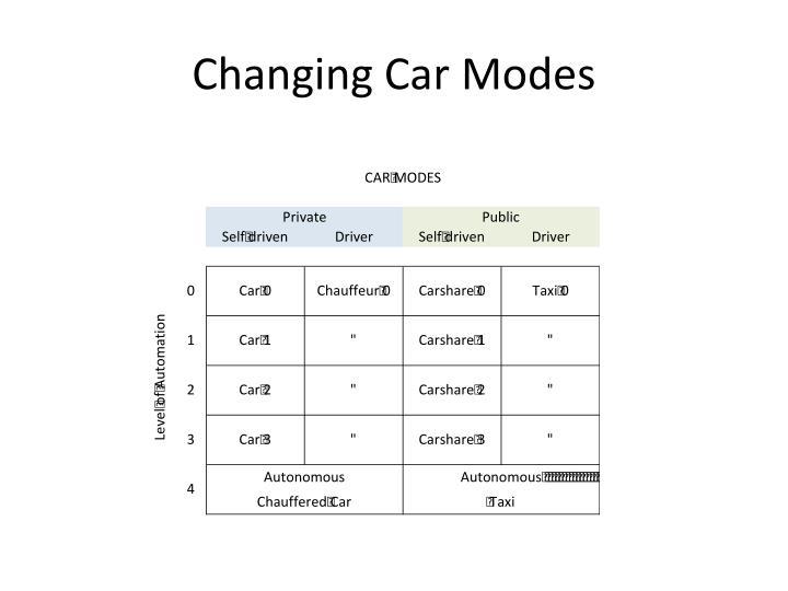 Changing Car