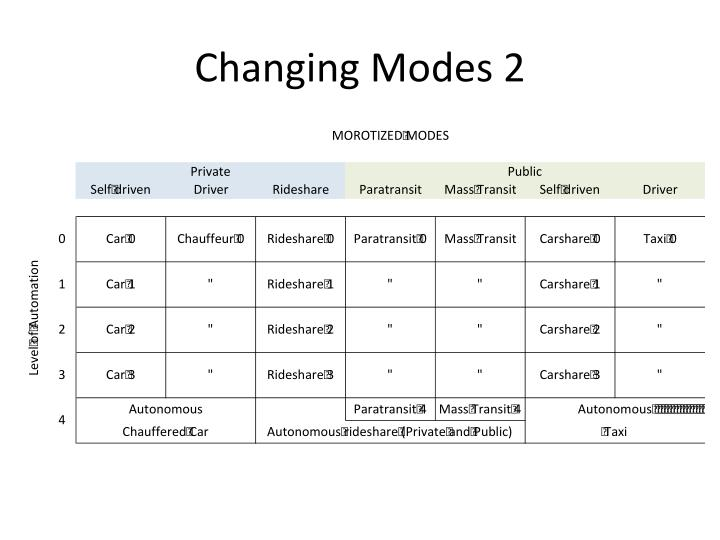 Changing Modes 2