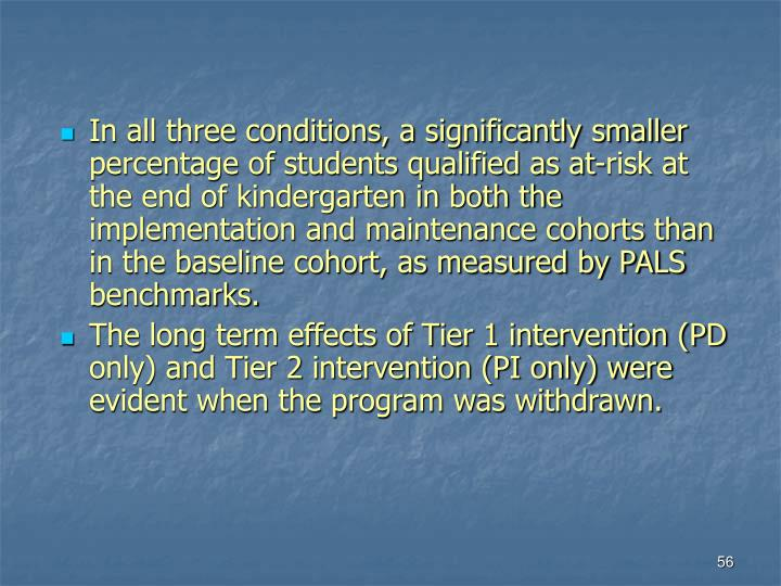 In all three conditions, a significantly smaller percentage of students qualified as at-risk at the end of kindergarten in both the implementation and maintenance cohorts than in the baseline cohort, as measured by PALS benchmarks.