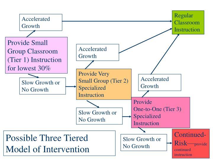Regular Classroom Instruction