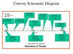 convoy schematic diagram