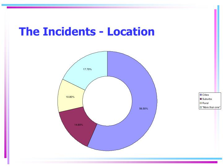 The Incidents - Location