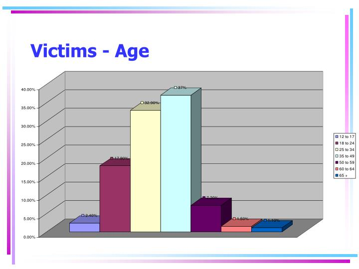 Victims - Age