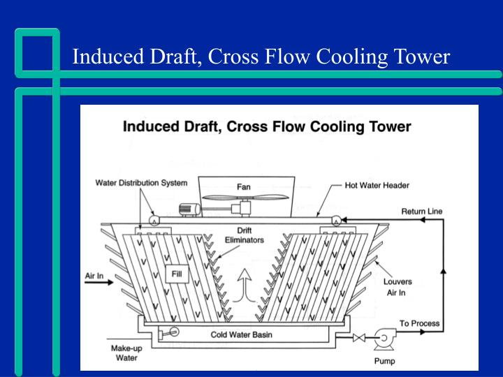 Induced Draft Cooling Tower - 0425